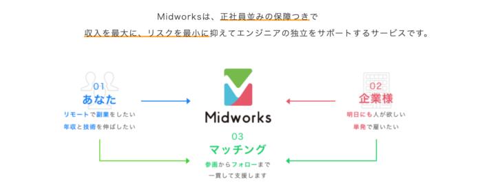 ミッドワークス(Midworks)のサービスの仕組み