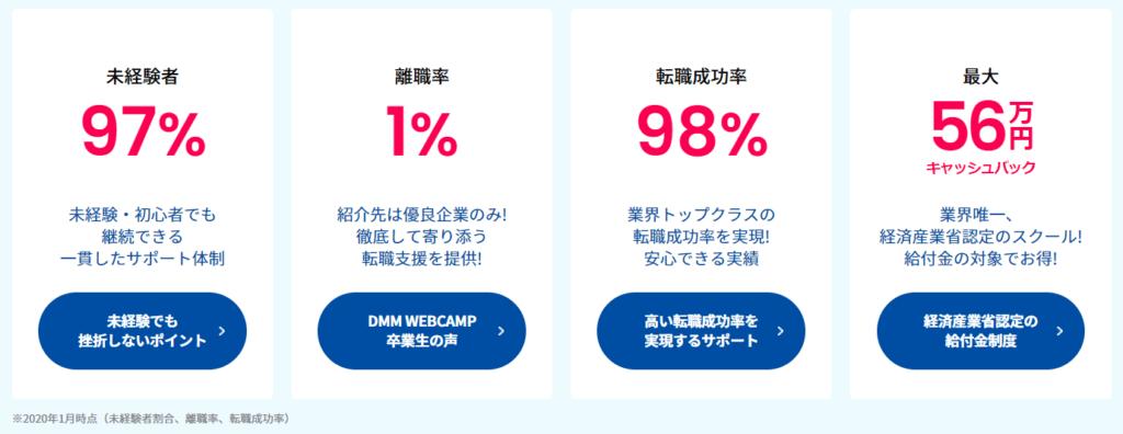 DMM WEBCAMP(ウェブキャンプ)COMMITのメリット