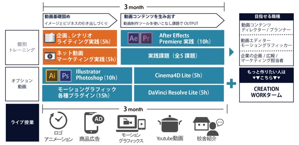 ネット動画クリエイター専攻コースのカリキュラム
