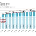 IT人材需給のグラフ