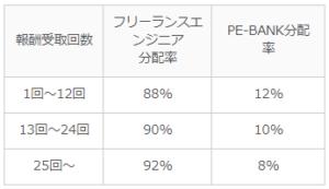 PE-BANKのマージン(分配)率